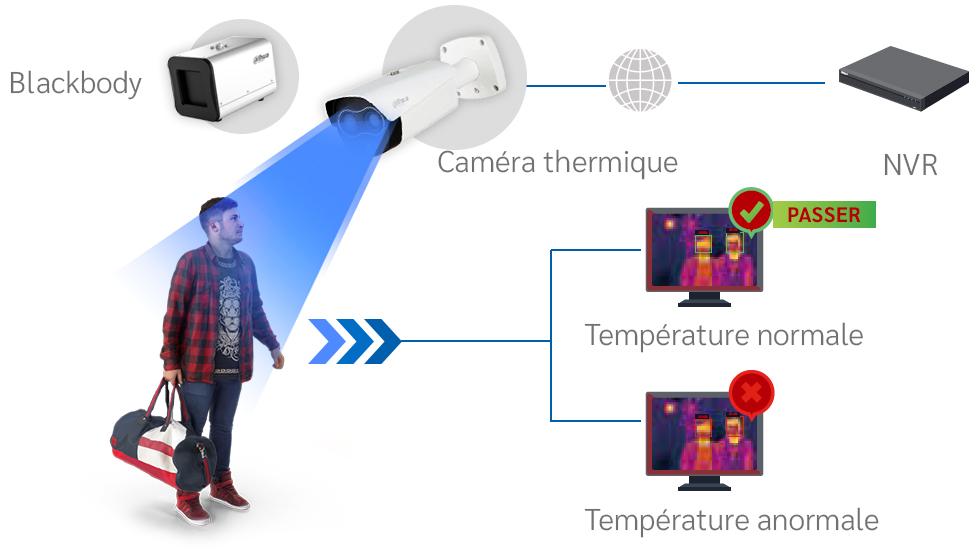 https://www.accessecure.ca/wp-content/uploads/2020/05/thermal-camera-schema-fr.jpg